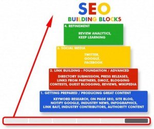 SEO-Building-Blocks